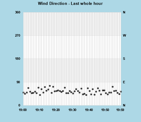 Wind Direction last whole hour