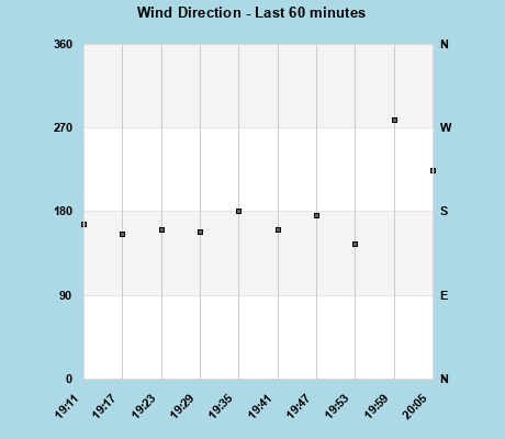 Wind Direction last 60 minutes
